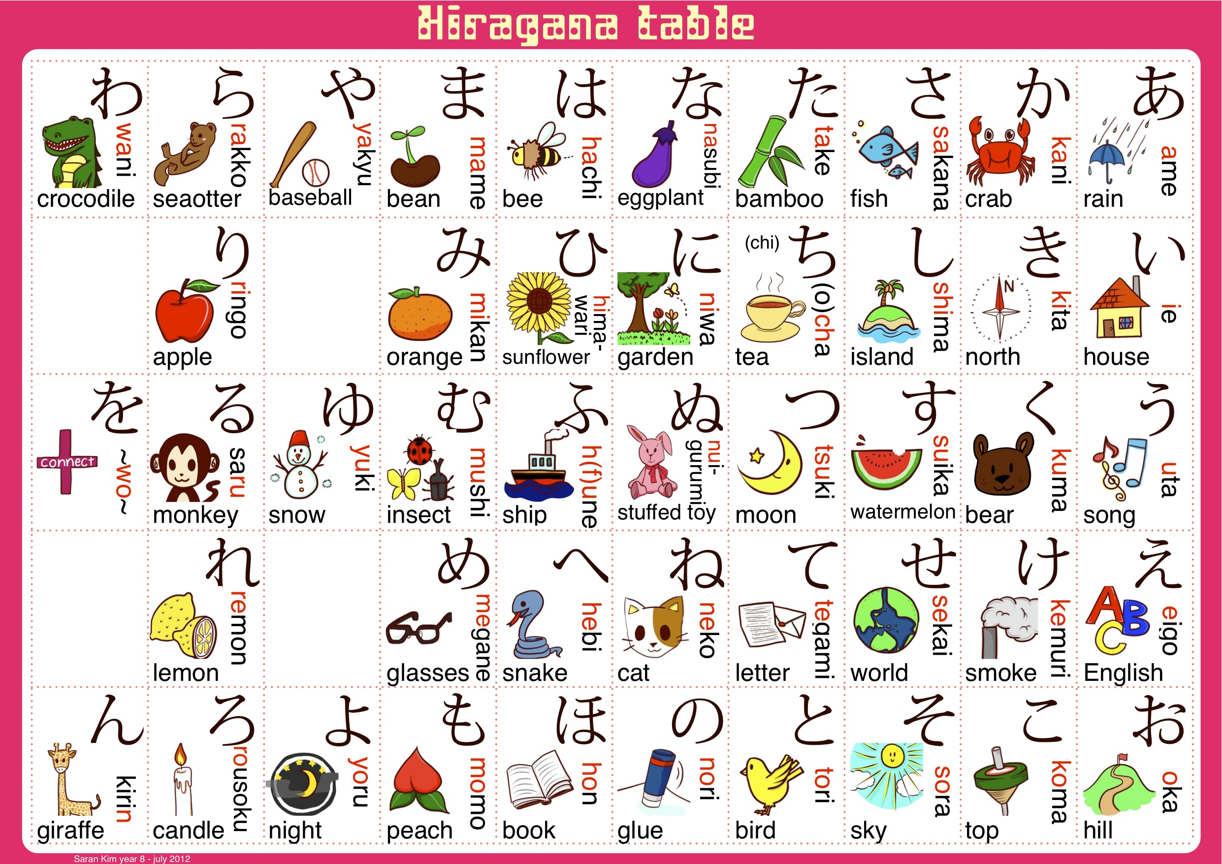 Hiragana Table Saran Kim Blog